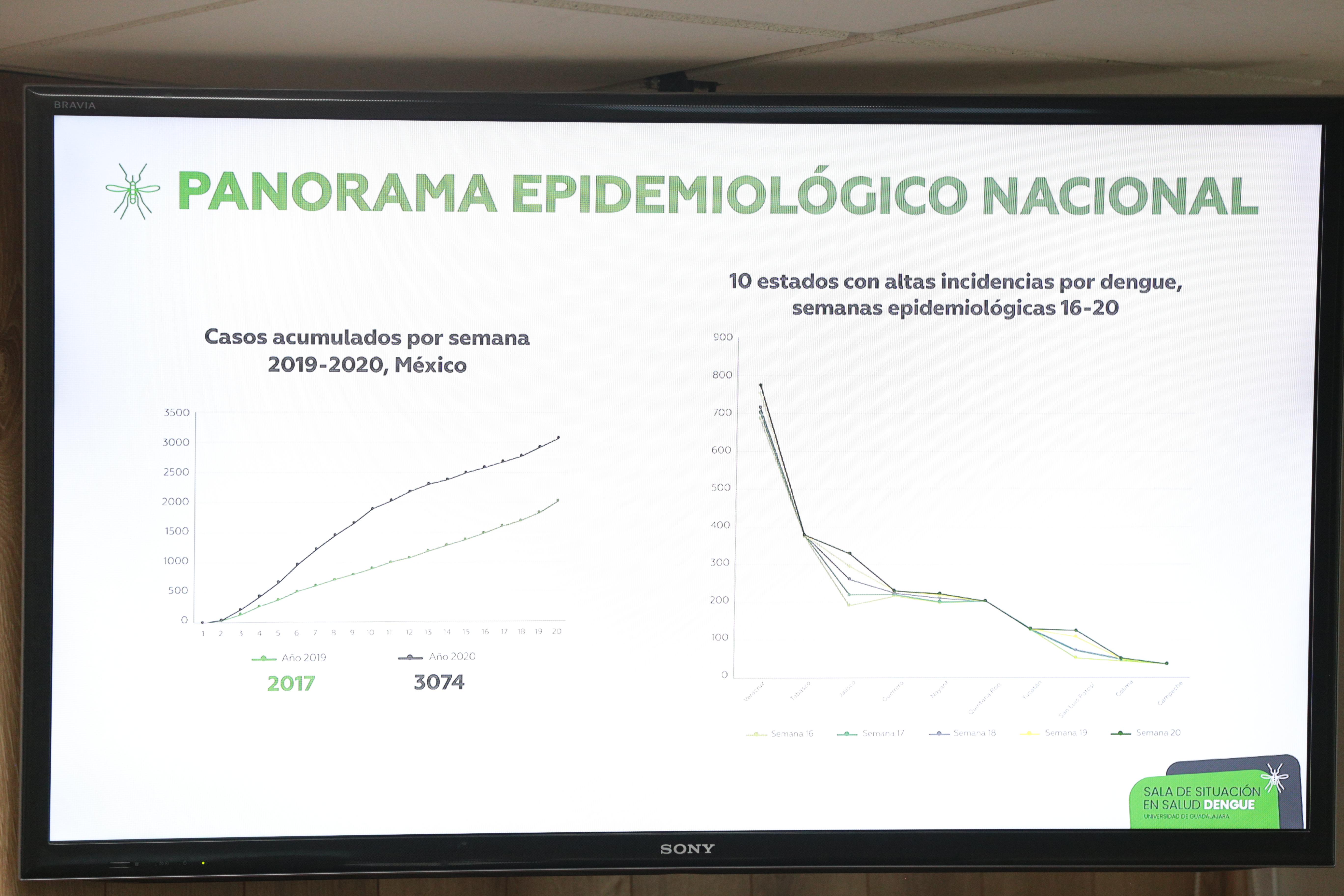 Diapositiva con el perfil epidemiológico del dengue
