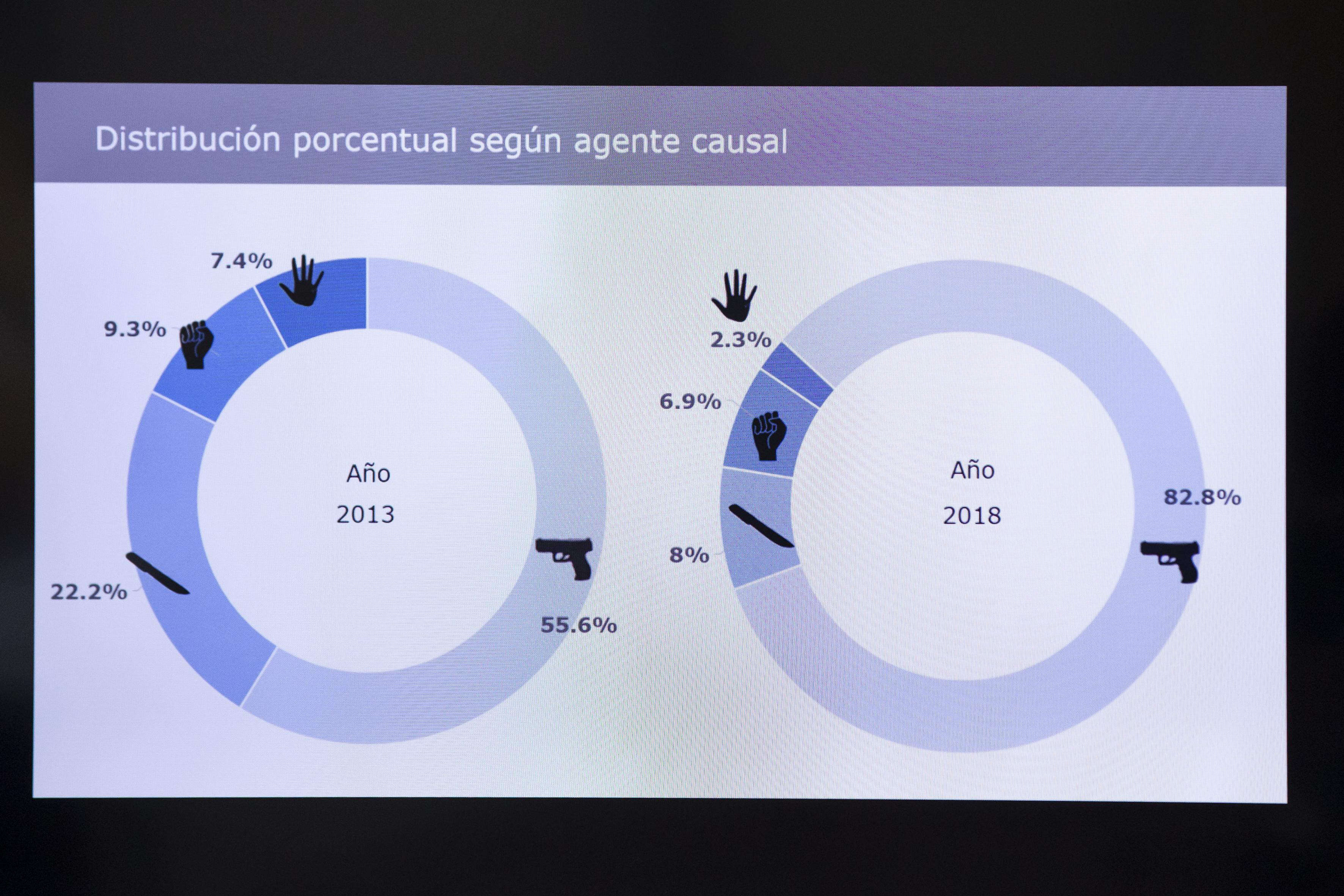 Gráfica estadística expuesta en la rueda de prensa