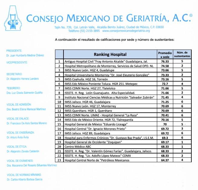 Tabla de resultados del examen de certificación